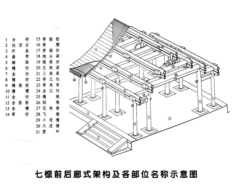 北京四合院资料—厢房、倒座房的架构1(第